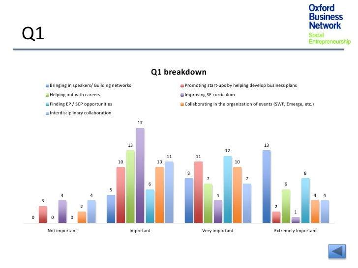 Q1                                                            Q1 breakdown         Bringing in speakers/ Building networks...