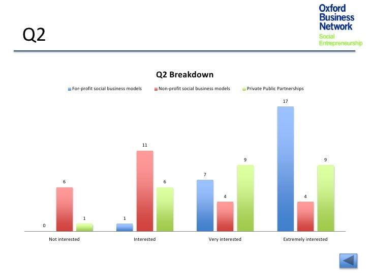 Q2                                                         Q2 Breakdown               For-profit social business models   ...