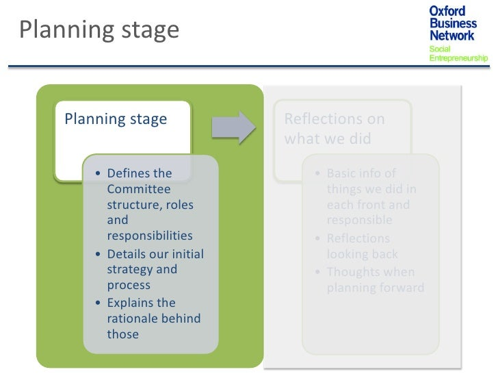 Planning stage   Planning stage              Reflections on                               what we did       • Defines the ...