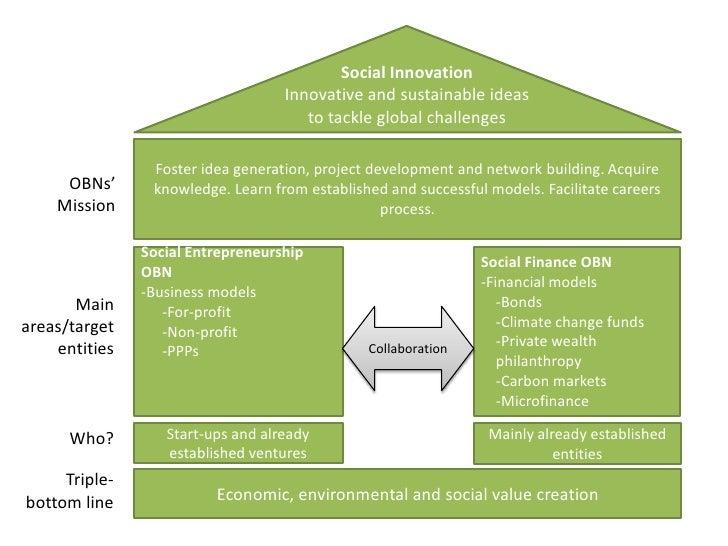 Social Innovation                                   Innovative and sustainable ideas                                      ...