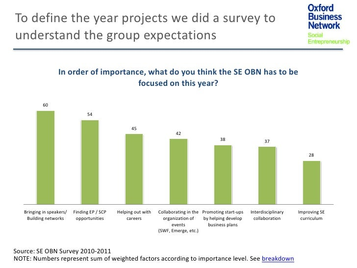 To define the year projects we did a survey tounderstand the group expectations                   In order of importance, ...