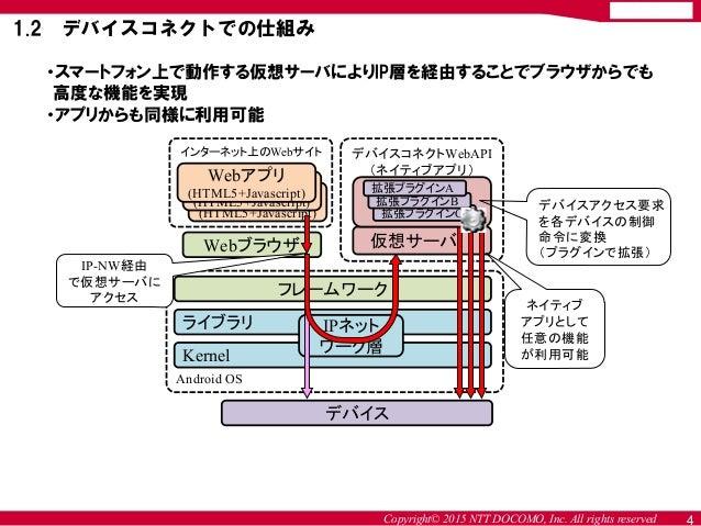 Copyright© 2015 NTT DOCOMO, Inc. All rights reserved ・スマートフォン上で動作する仮想サーバによりIP層を経由することでブラウザからでも 高度な機能を実現 ・アプリからも同様に利用可能 1.2...