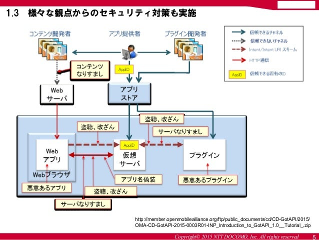 Copyright© 2015 NTT DOCOMO, Inc. All rights reserved 5 1.3 様々な観点からのセキュリティ対策も実施 http://member.openmobilealliance.org/ftp/pu...