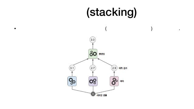(Handson ml)ch.7-ensemble learning and random forest