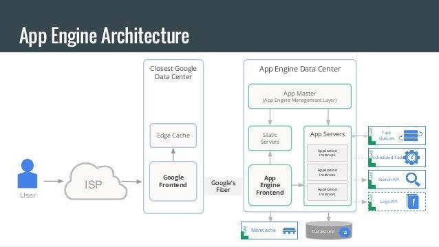 google app engine architecture pdf