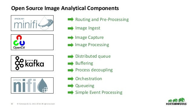 16 © Hortonworks Inc. 2011–2018. All rights reserved. Open Source Image Analytical Components Streaming Analytics Manager ...