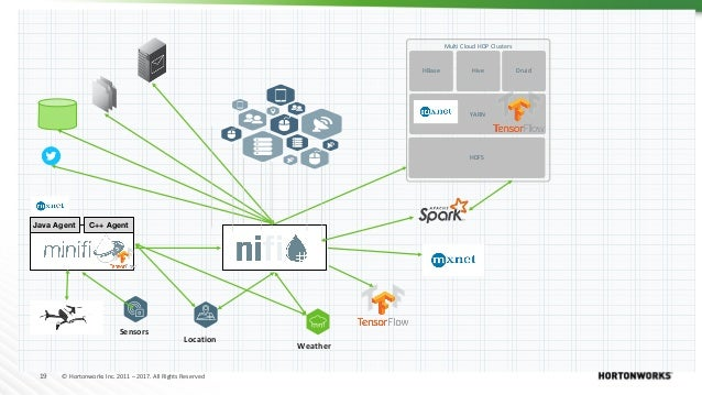 19 © Hortonworks Inc. 2011 – 2017. All Rights Reserved Java Agent C++ Agent Multi Cloud HDP Clusters HBase Druid YARN HDFS...