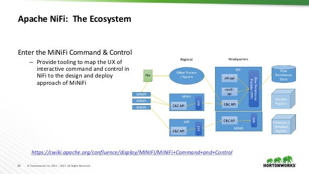 20 © Hortonworks Inc. 2011 – 2017. All Rights Reserved Apache NiFi: The Ecosystem Enter the MiNiFi Command & Control – Pro...