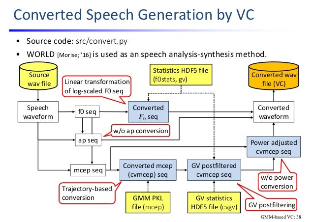 Hands on Voice Conversion