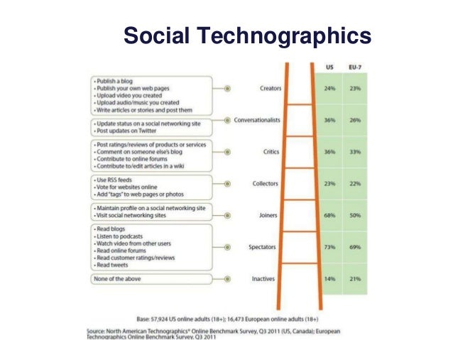 18% 22% 71% 71% Where do social network users go? 21% 17% 6%