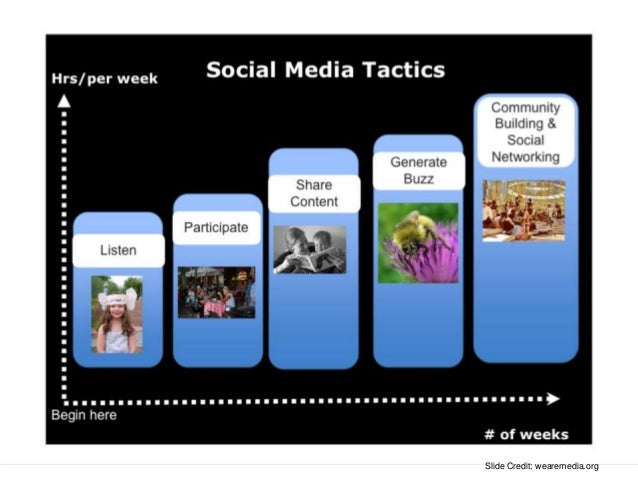 Metrics for Social Media • Social actions (likes/followers, comments, user content, shares, ratings) • Mentions (blogs, Tw...