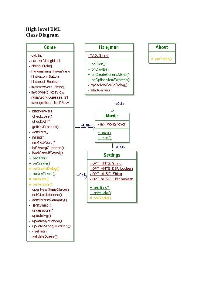 Hangman 24 728gcb1315637853 high level umlclass diagram ccuart Image collections