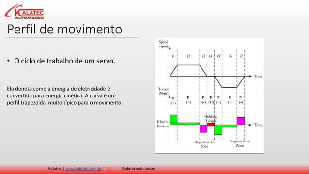 Perfil de movimento Kalatec   www.kalatec.com.br   /kalatecautomocao Ela denota como a energia de eletricidade é convertid...