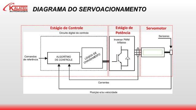 SWA DIAGRAMA DO SERVOACIONAMENTO Estágio de Controle Estágio de Potência Servomotor