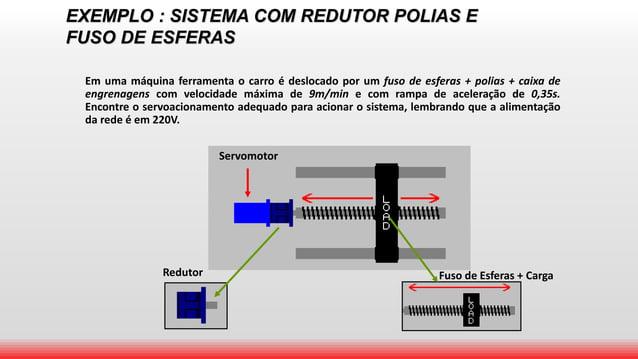 Servomotor EXEMPLO : SISTEMA COM REDUTOR POLIAS E FUSO DE ESFERAS Em uma máquina ferramenta o carro é deslocado por um fus...