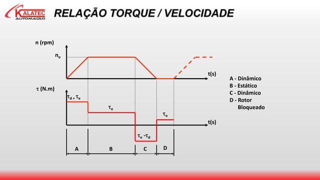 RELAÇÃO TORQUE / VELOCIDADE A - Dinâmico B - Estático C - Dinâmico D - Rotor Bloqueado DCBA n (rpm) no t(s) t(s)  (N.m) ...