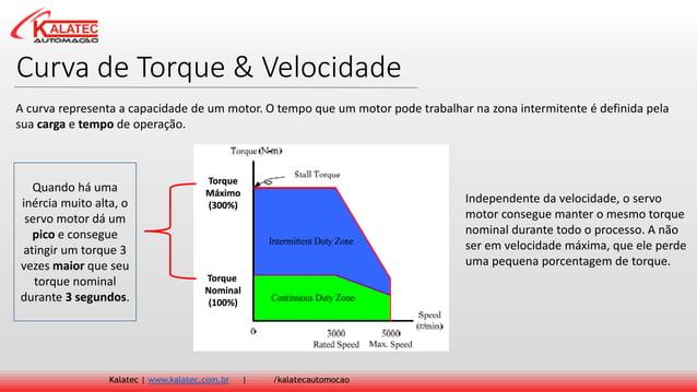 Curva de Torque & Velocidade Kalatec   www.kalatec.com.br   /kalatecautomocao A curva representa a capacidade de um motor....