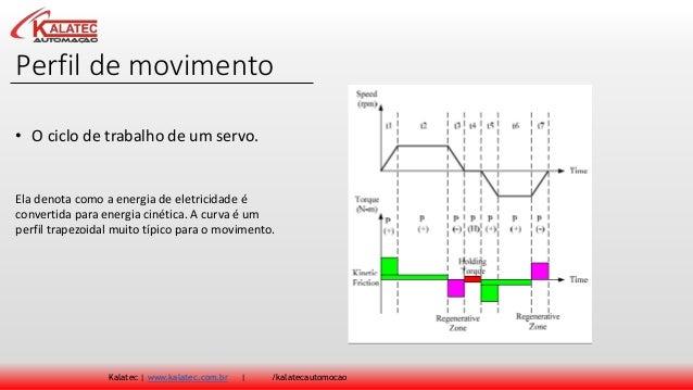 Perfil de movimento Kalatec | www.kalatec.com.br | /kalatecautomocao Ela denota como a energia de eletricidade é convertid...