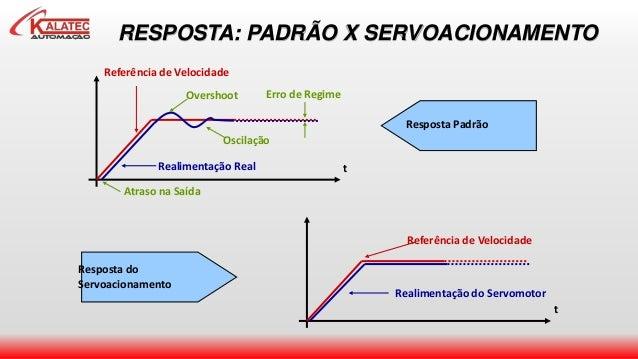 RESPOSTA: PADRÃO X SERVOACIONAMENTO Referência de Velocidade Realimentação do Servomotor t Resposta do Servoacionamento Re...
