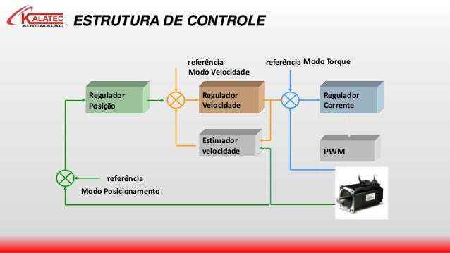 ESTRUTURA DE CONTROLE Modo Torque PWM Regulador Corrente referência Regulador Velocidade Estimador velocidade referência M...