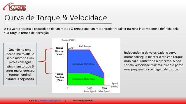 Curva de Torque & Velocidade Kalatec | www.kalatec.com.br | /kalatecautomocao A curva representa a capacidade de um motor....
