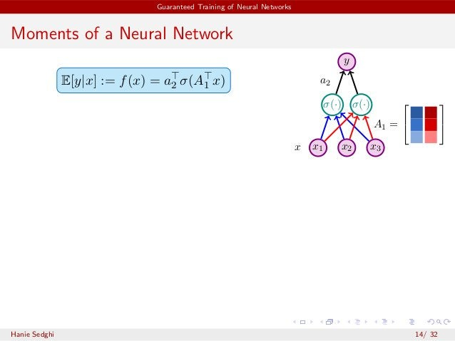 Guaranteed Training of Neural Networks Moments of a Neural Network E[y|x] := f(x) = a⊤ 2 σ(A⊤ 1 x) σ(·) σ(·) y x1 x2 x3x a...