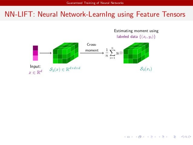 Guaranteed Training of Neural Networks NN-LIFT: Neural Network-LearnIng using Feature Tensors Input: x ∈ Rd S3(x) ∈ Rd×d×d...