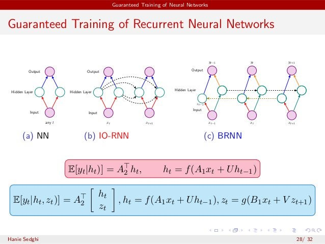 Guaranteed Training of Neural Networks Guaranteed Training of Recurrent Neural Networks Input Output Hidden Layer any t (a...
