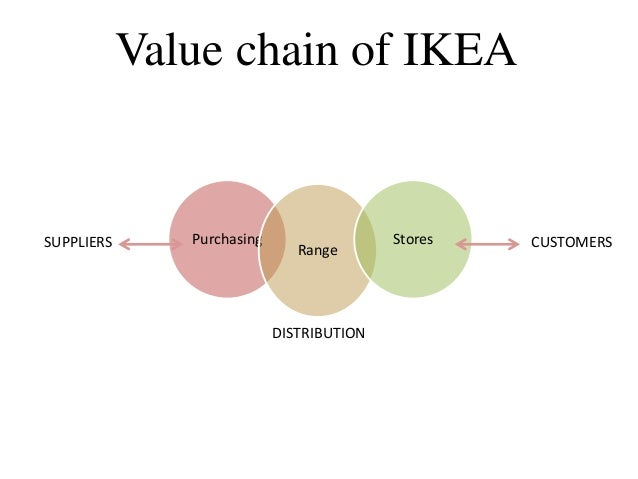 porter diamond ikea Overview 1 background of ikea 2 important information about brazil-environment of brazil-investment in brazil 3 porter's diamond model -to analysis both ikea and environment.