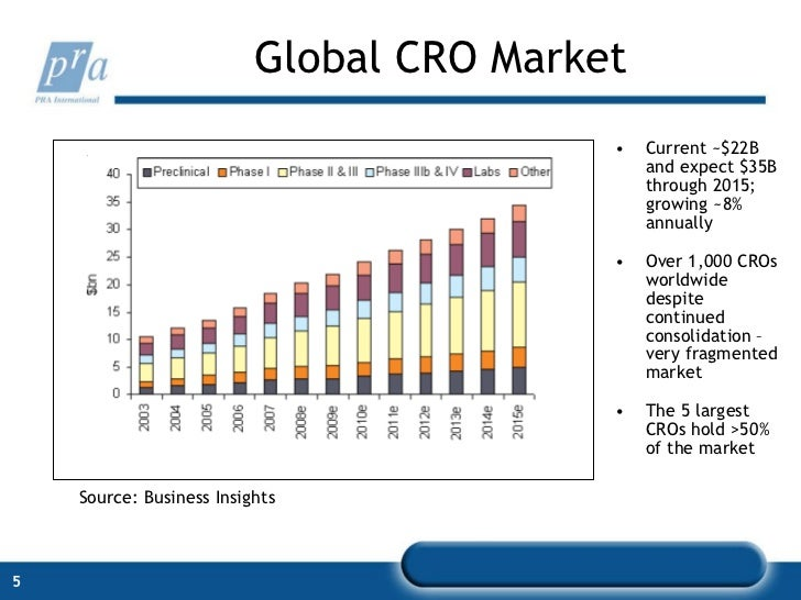 global cro market The global healthcare contract research organization (cro) market is expected to reach usd 513 billion by 2024, according to a new study by grand view research inc.