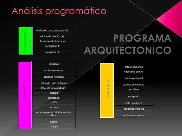 Determinantes funcionales for Programa arquitectonico