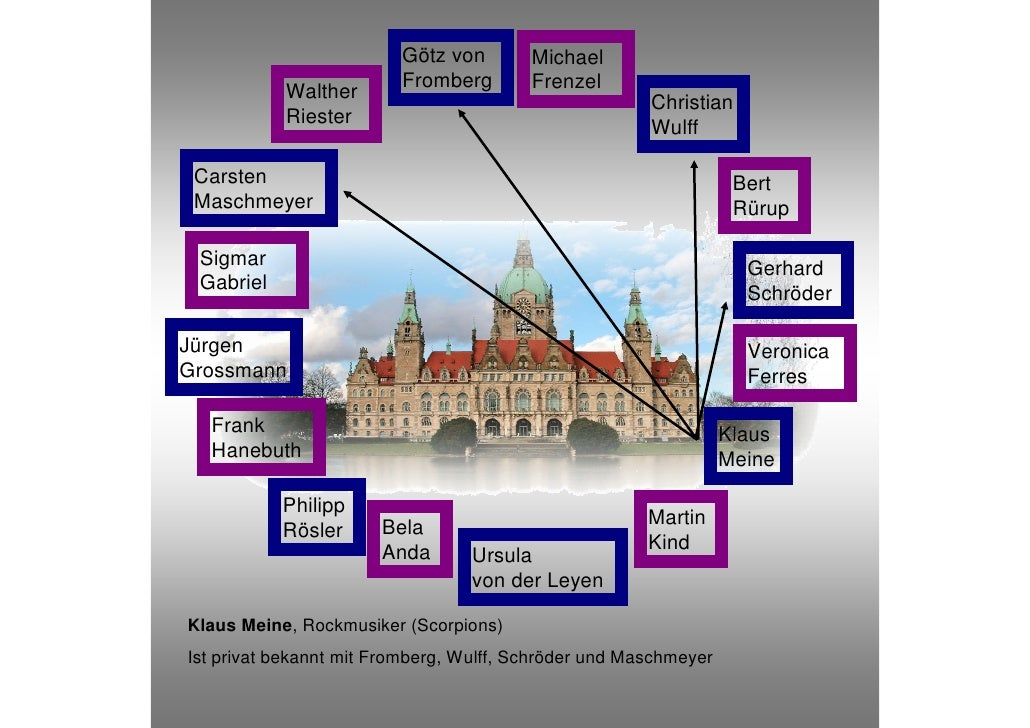 Hannover Connection