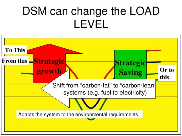 concepts of demand side management Concepts of demand side management (dsm) clark w gellings view • peak  clipping • load shifting • conservation • flexibility of load.