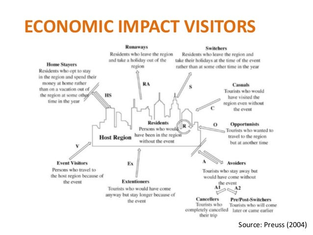 a look at the economic impact of sports stadiums Across town in queens, another new york baseball stadium, much less  the  typical economic impact study gathers data on all aspects of.