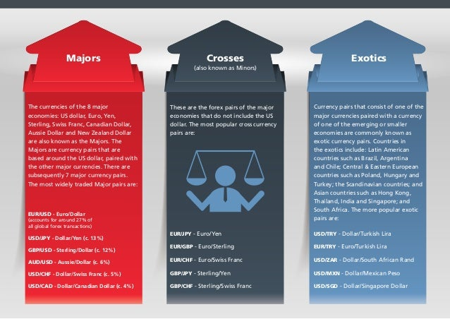 8 majors forex