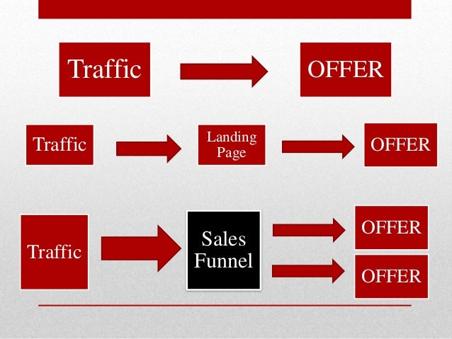 Traffic OFFER Traffic Landing Page OFFER Traffic Sales Funnel OFFER OFFER