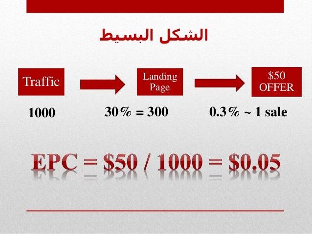 البسيط الشكل Traffic Landing Page $50 OFFER 1000 30% = 300 0.3% ~ 1 sale