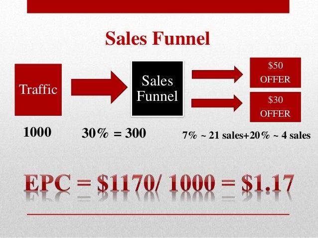 Sales Funnel 1000 30% = 300 7% ~ 21 sales+20% ~ 4 sales Traffic Sales Funnel $50 OFFER $30 OFFER