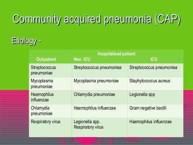 534c7a74d96 Community acquired pneumonia (CAP)Community ...