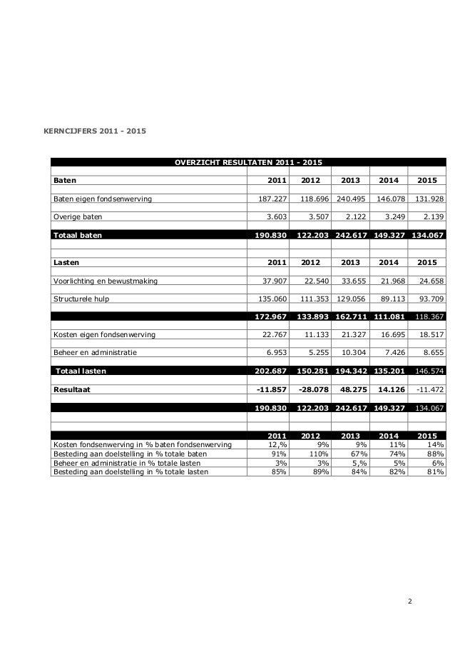 Hapin jaarverslag 2015 Slide 3