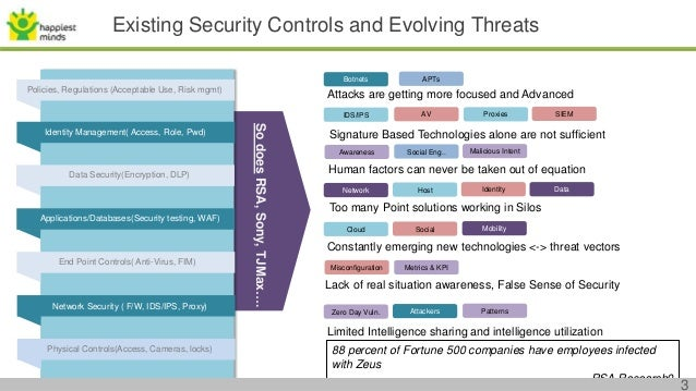 Cyber Security Needs and Challenges Slide 3