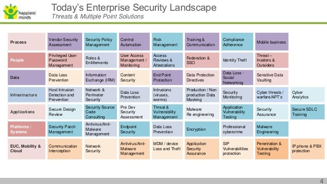 emerging cybersecurity technologies and Download the 2016 emerging cyber threats report released each october at the annual georgia tech cyber security summit institute of technology.