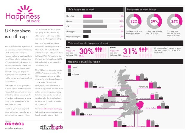 UK's happiness at work                                                                        Happiness at work by ageHapp...