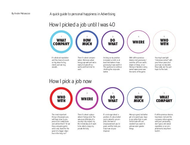 By Andre Matarazzo A quick guide to personal happiness in Advertising  1 2 3 4 5  WHERE  WHERE  DO  WHAT  DO  WHAT  HOW  M...