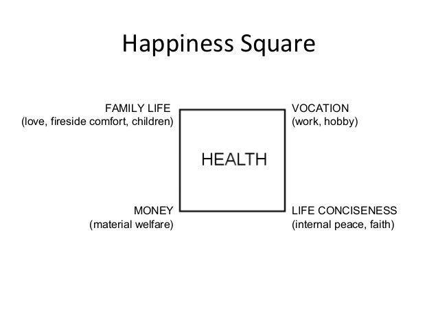 Happiness Square LIFE CONCISENESS (internal peace, faith) VOCATION (work, hobby) MONEY (material welfare) FAMILY LIFE (lov...