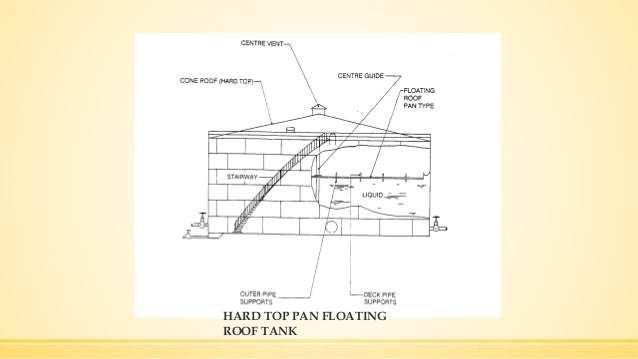 Design Calculations Of Venting In Atmospheric And Low Pressure Storag