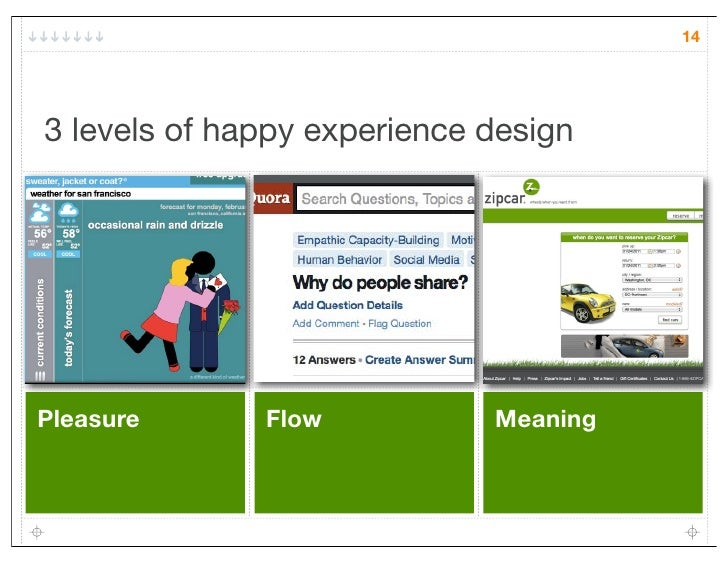 143 levels of happy experience designPleasure      Flow           Meaning