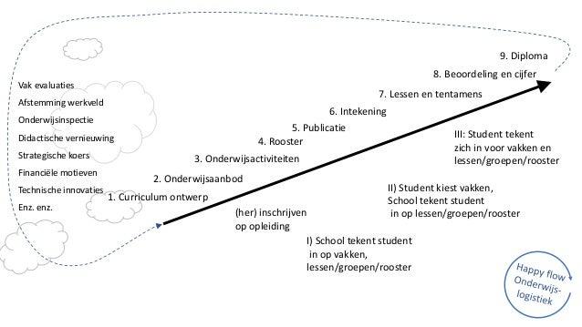 Vak evaluaties Afstemming werkveld Onderwijsinspectie Didactische vernieuwing Strategische koers Financiële motieven Techn...
