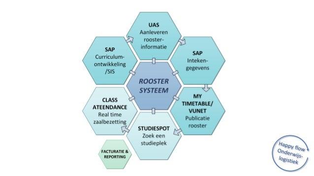 1)Bronsystemen informatie wordt eenmalig vastgelegd, beheerd en beschikbaar gesteld aan andere systemen 2)SAAS & cloud app...