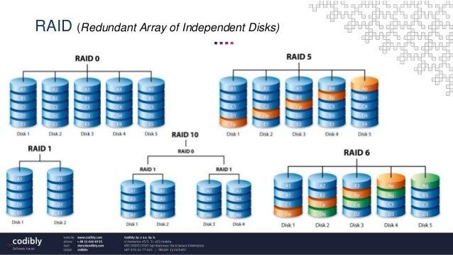 disk redundancy Define disk redundancy disk redundancy synonyms, disk redundancy pronunciation, disk redundancy translation, english dictionary definition of disk redundancy n 1.